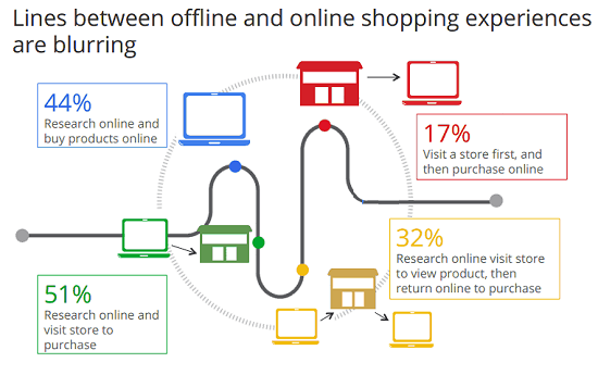 Lines between offline and online shopping experiences are blurring