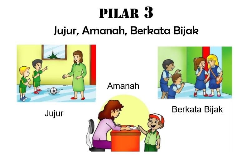 pilar karakter 3