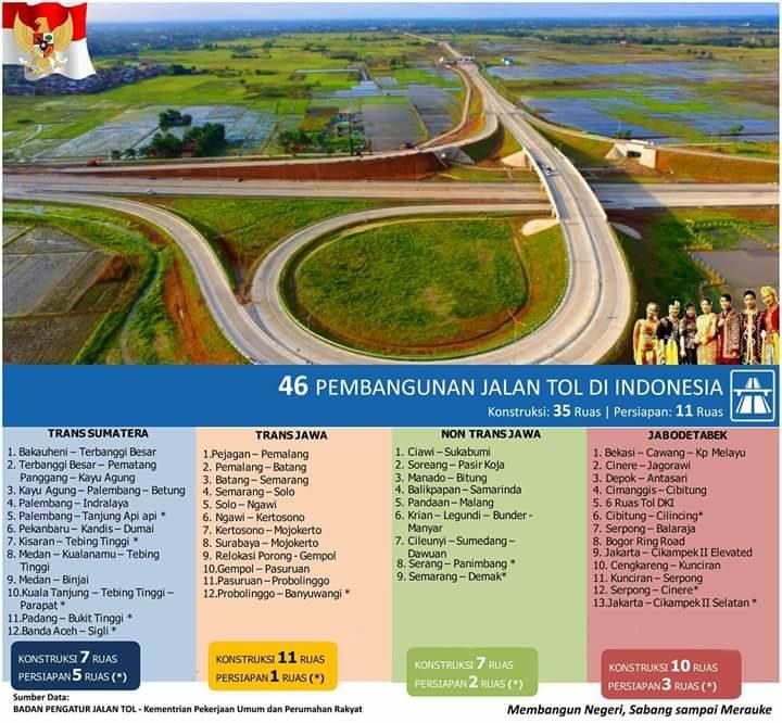 46 Ruas Pembangungan Tol di Indonesia