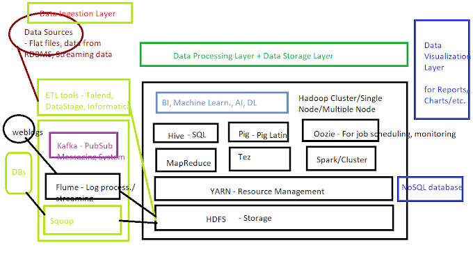 Introduction to Big Data and Apache Hadoop