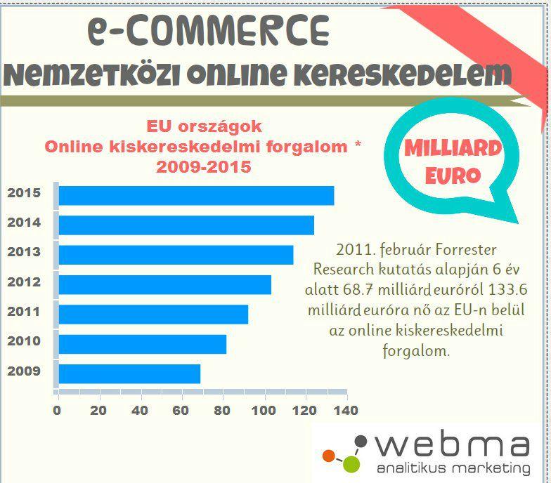Globális e-kereskedelem