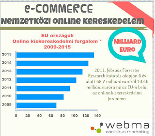 Keresőoptimalizált webshop, profi online marketinggel