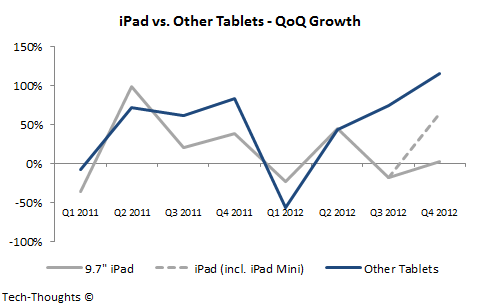 iPad vs. Other Tablets - QoQ Growth