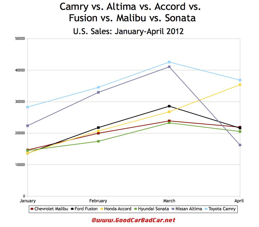 U.S. 2012 Sales & Specs: Toyota Camry Vs. Nissan Altima Vs