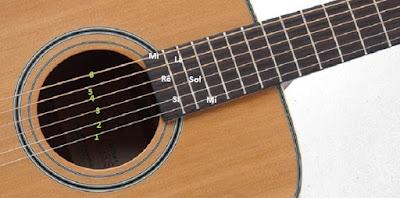 Cách học các Nốt Đàn Guitar Cơ bản nhanh nhất