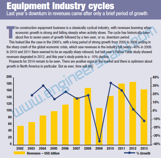 Equipment Industry Cycles