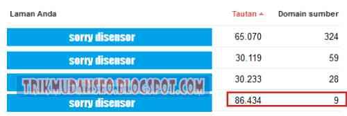 Apakah ada artikel yang mendapat begitu banyak backlink dari sedikit domain