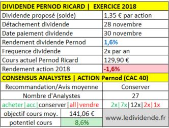 pernod ricard exercice 2018 dividende