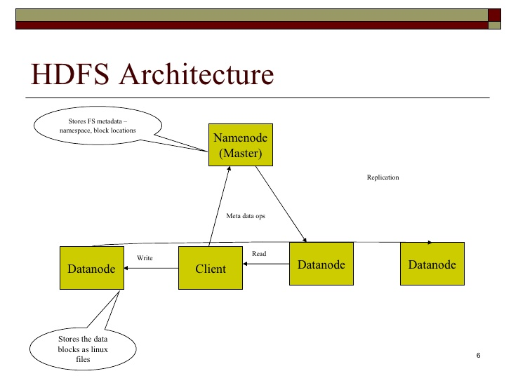 Hdfs architecture hadoop training in hyderabad apache for Hadoop 1 architecture