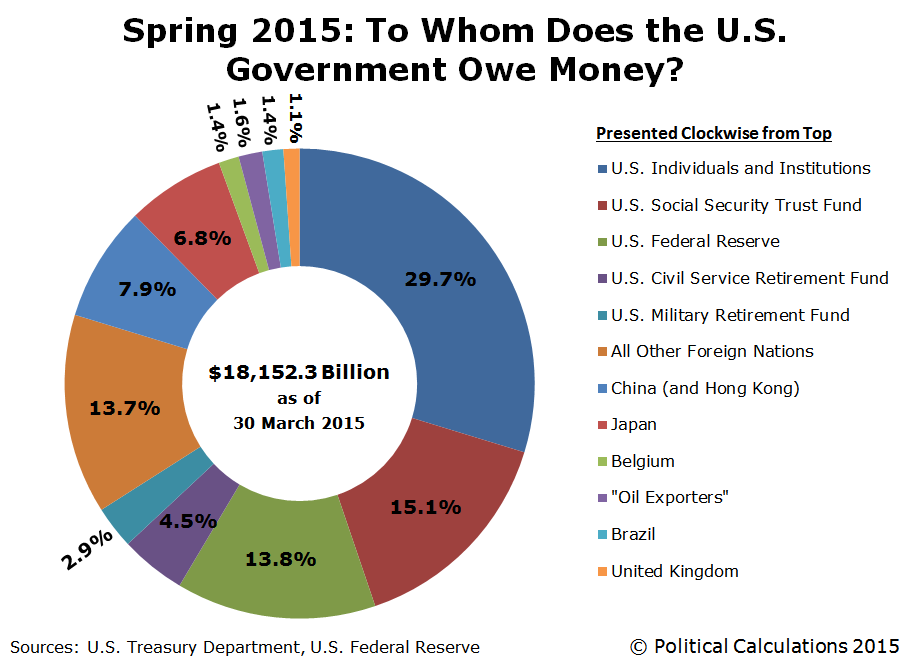 spring-2015-to-whom-does-the-US-governme