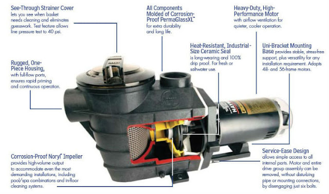 An overview of troubleshooting and maintaining you swimming pool and pool pump