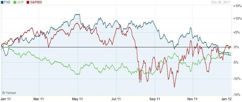 Yahoo forex charts