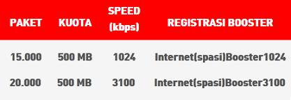 Cara Daftar dan Harga Paket Internet Bulanan Smartfren Unlimited Terbaru 2015