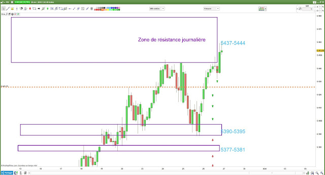 Plan de trade #cac40 $cac [26/04/18]
