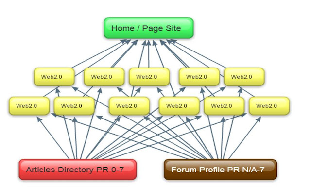 How To Get PR6 Quality Backlink With Web 2.0  Site