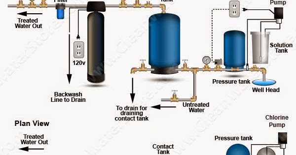 Clean Well Water Report Can I Increase My Pressure Tank