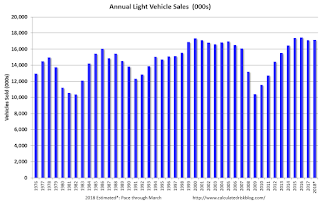 Annual Vehicle Sales