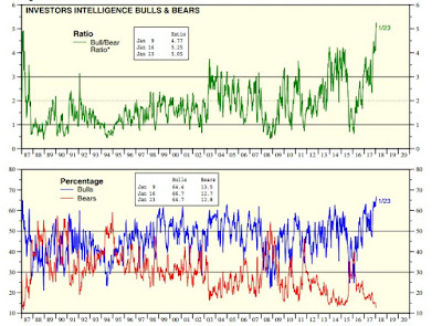 markets indicator