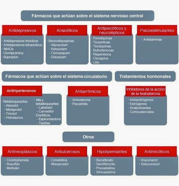 diuréticos y disfunción sexual de la presión arterial