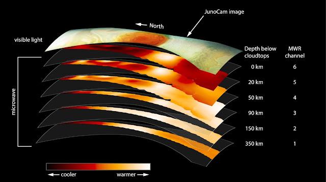El Increíble Vídeo de la Gran Mancha Roja de Júpiter