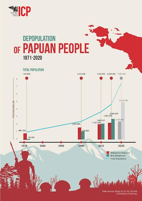 Orang Asli Papua (OAP) Sedang Menuju Minoritas di Papua
