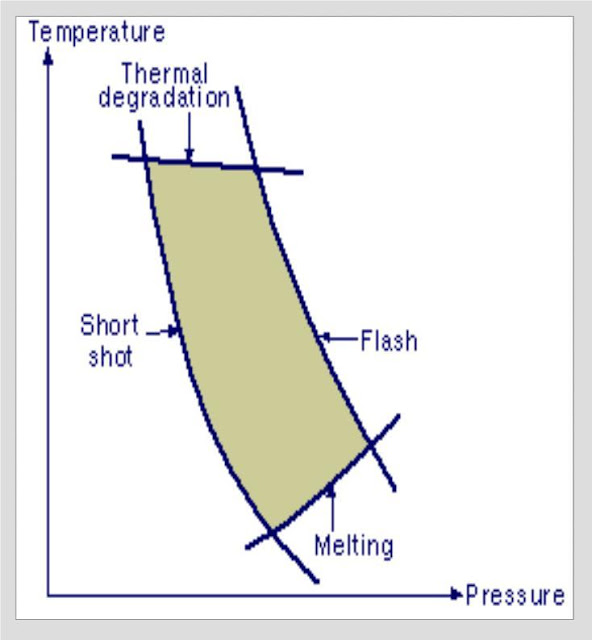 Pengaruh Pressure Vs Temperature