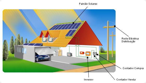 Energia Heliot 233 Rmica Ou Fotovoltaica Ensinando El 233 Trica
