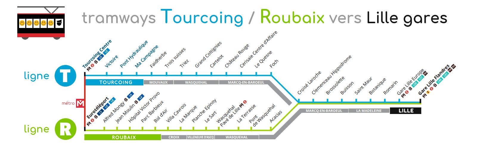 Tramway Tourcoing - Plan de la ligne T et ligne R