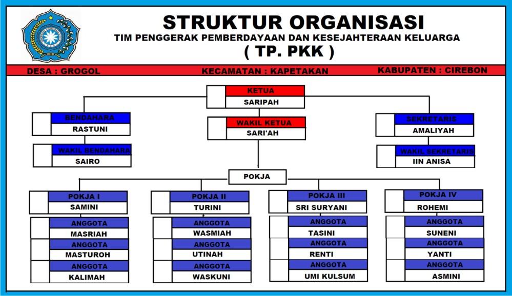 Download Desain Struktur Organisasi Cdr - Berbagi Struktur