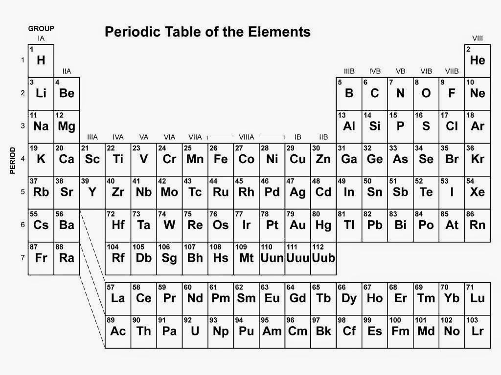 Genel Kimya Atom Element Molekul Bile Ik Kavramlar