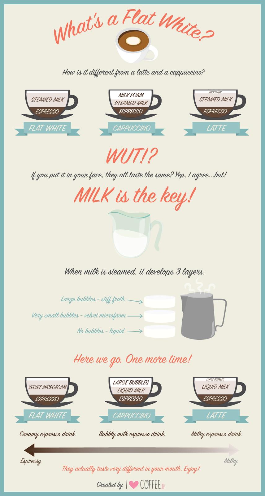 Infográfico: os diferentes tipos de café com leite
