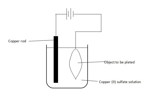 Electroplating Copper Sulfate