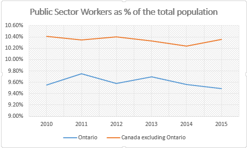 Public sector workers as percent of population 2010-2015