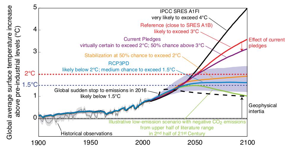 Climate meltdown global warming heading towards 6 degrees c warns world bank climate citizen - Temperature frigo 10 degres ...