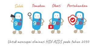 Momen STOP Penularan HIV