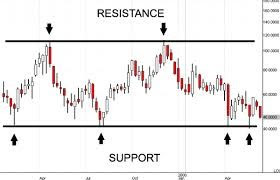 support resistance chart