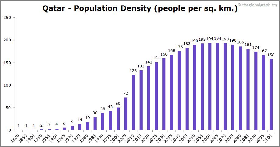 Qatar  Population Density (people per sq. km.)