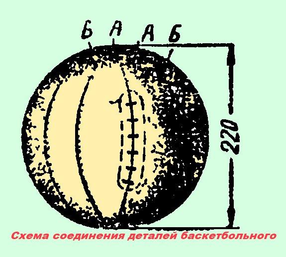 Схема соединения деталей мяча