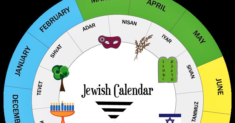 Calendário no judaico mês abibe de A Páscoa