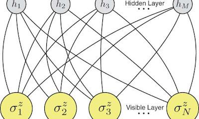 Els investigadors utilitzen la xarxa neuronal artificial per simular un sistema de molts cossos quàntics