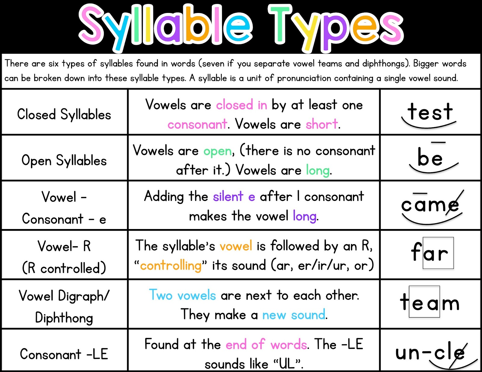 Closed Syllable Words Worksheet   Printable Worksheets and Activities for  Teachers [ 1236 x 1600 Pixel ]