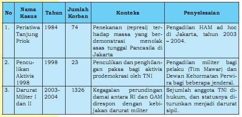 Contoh Artikel Kasus Kasus Pelanggaran Ham Contoh Kasus Pelanggaran Ham Di Indonesia Contoh Kasus Pelanggaran Ham Terbesar Di Indonesia Share The