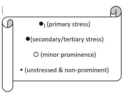 Pronunciation Bites Pronunciation Integration 3 Word Stress