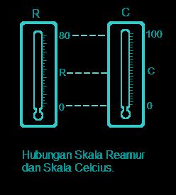 suhu dan termometer