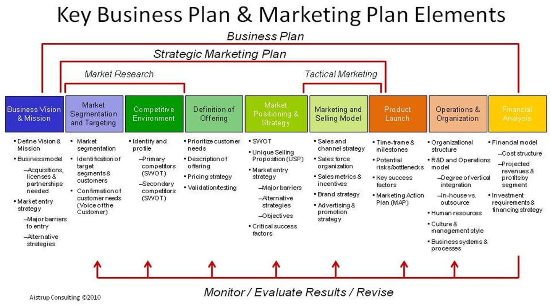 Doc580394 Strategic Plan Template Word Sample Strategic Plan – Business Development Plan Template