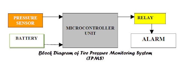Block Diagram of Tire Pressure Monitoring System (TPMS)