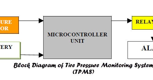 plymouth fuel pressure diagram tire pressure monitoring system (tpms) - free final year ...