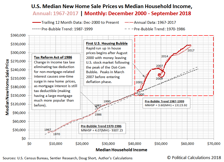U.S. Median New Home Sale Prices vs Median Household Income | Annual: 1967-2017 | Monthly: December 2000 - September 2018
