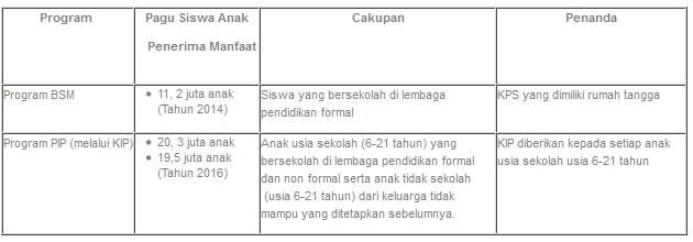 Apakah Program Indonesia Pintar sama dengan Program Bantuan Siswa Miskin (BSM) sebelumnya? Apa persamaan dan perbedaannya?