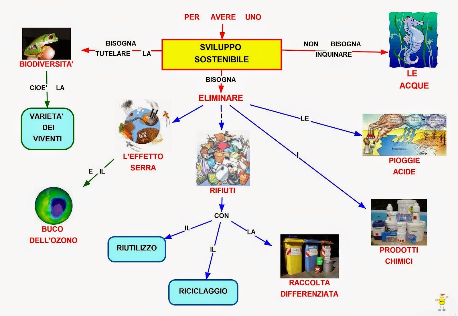 Mappa Concettuale Sviluppo Sostenibile